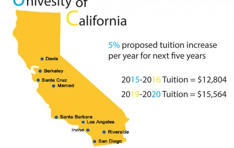 Tuition rises 5% in UC schools