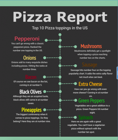 Top 10 pizza toppings in the US