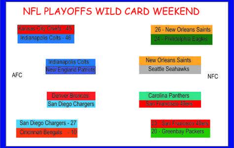 NFL Playoffs Wild Card round review