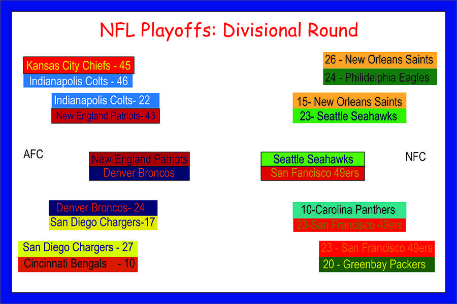 NFL Playoffs: Divisional Round Review