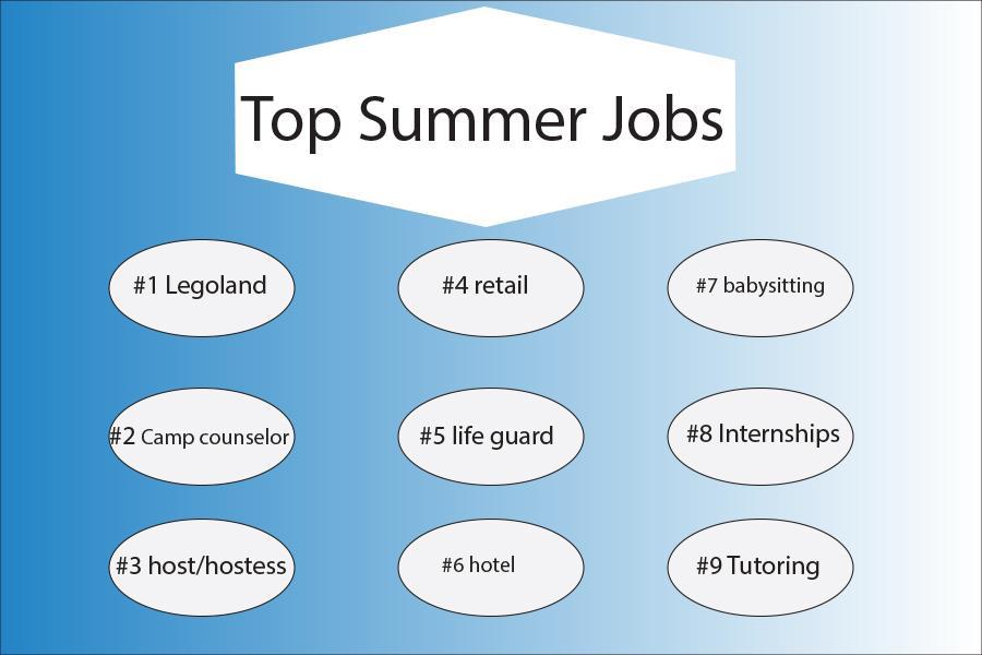 Top Summer Jobs