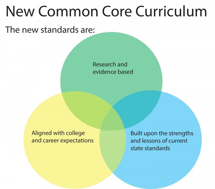 Common Core Infographic