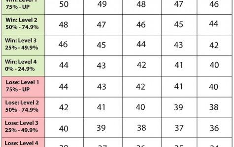 New CIF Power Rankings broken down