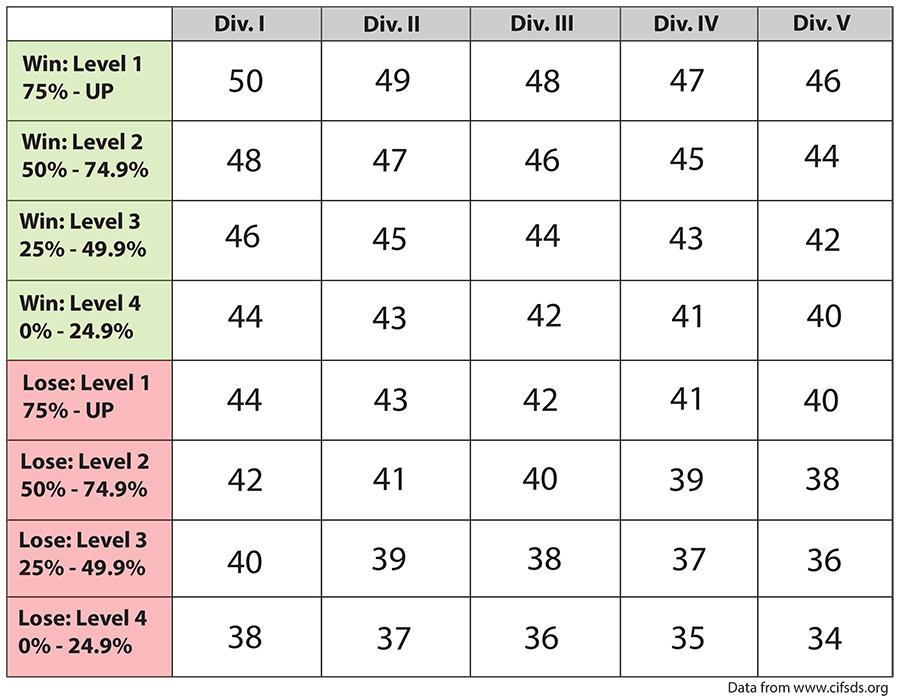 New+CIF+Power+Rankings+broken+down