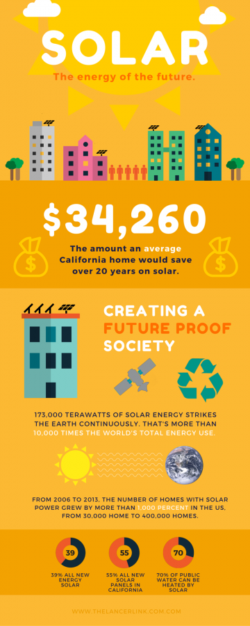 A few facts to put solar power in perspective.