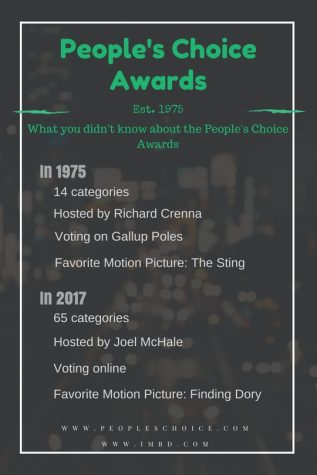 BRIEF: 43rd annual People's Choice Awards