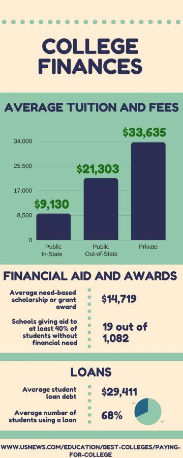 College Finances