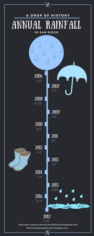 a drop of history
