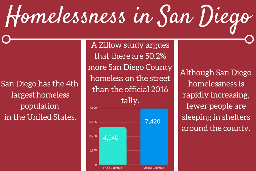 Addressing homelessness and taking action