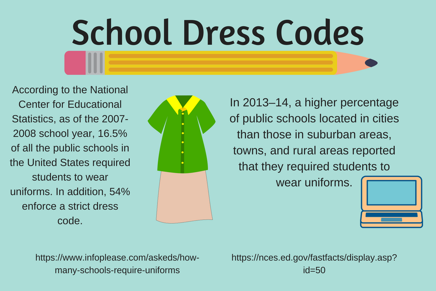 dress codes in school Dress codes at school vary widely depending on what school district a student attends currently, whether or not schools should have a dress code at all is up for debate at schools throughout the nation supporters of a dress code claim that they help students feel more confident, and help cut.