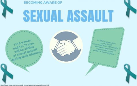 Sexual assault in the entertainment industry