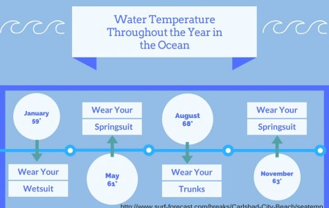 Monitoring the ocean temperature