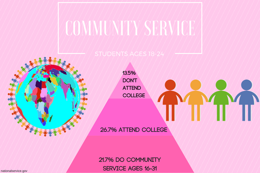 Community+service+making+an+impact
