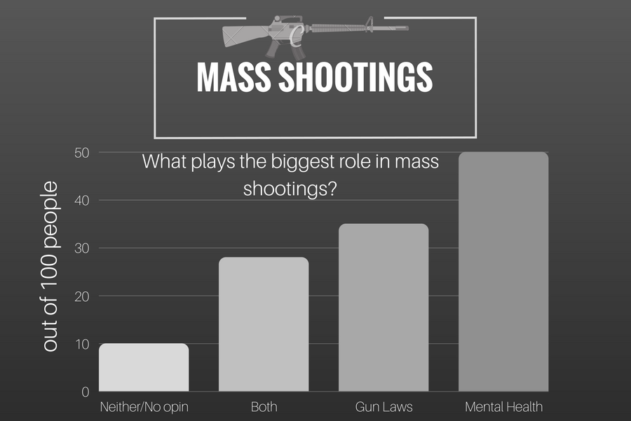 Mass shooting at local Texas church