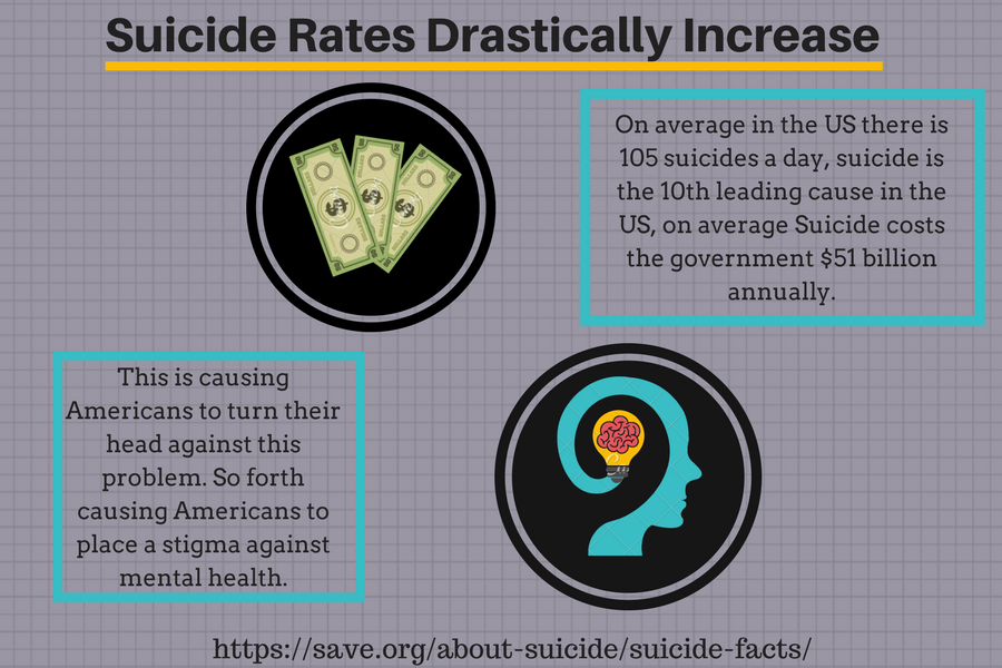 Suicide rates in America drastically increasing
