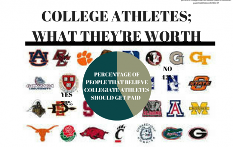 College athletes getting paid