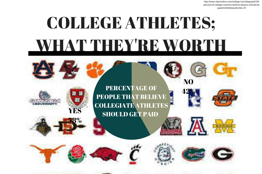do college athletes deserve to be paid Prospective students who searched for do student athletes deserve special these students also deserve to be paid for their college admissions are.