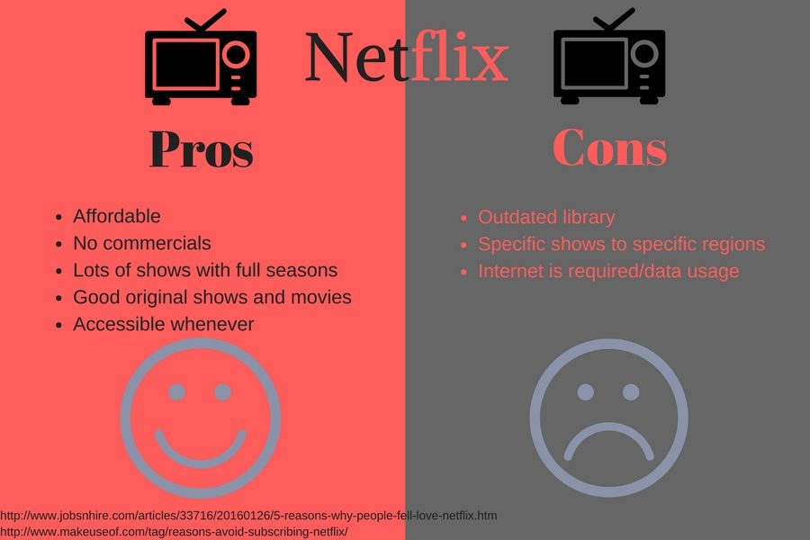 Netflix: Worth It or Not ?