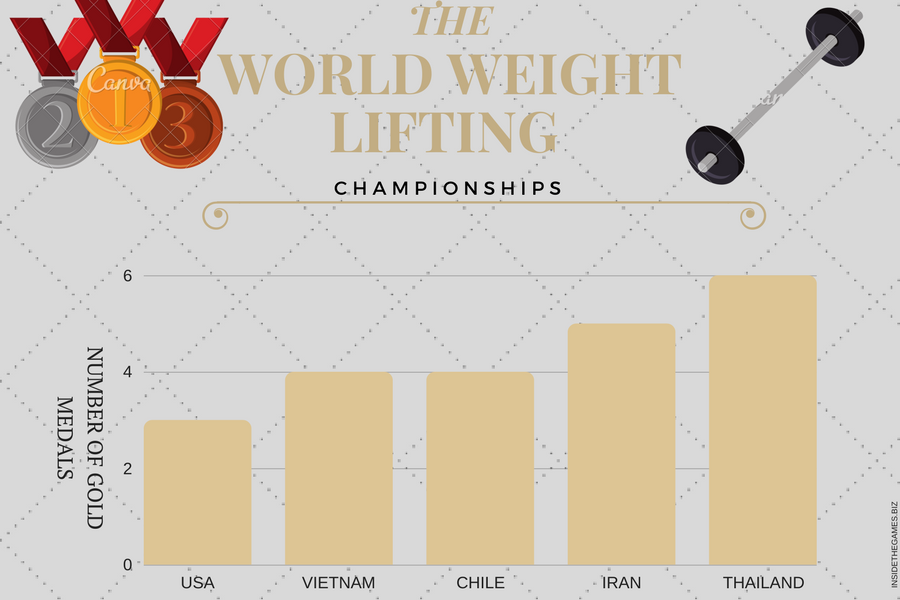 Weightlifters pull through at the IWF World Championships