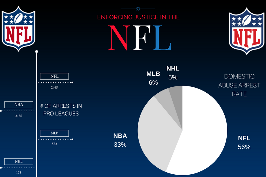 Enforcing justice in the NFL