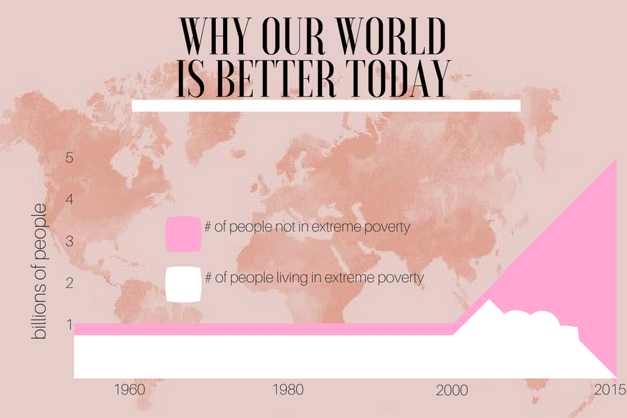 Why the world is better today