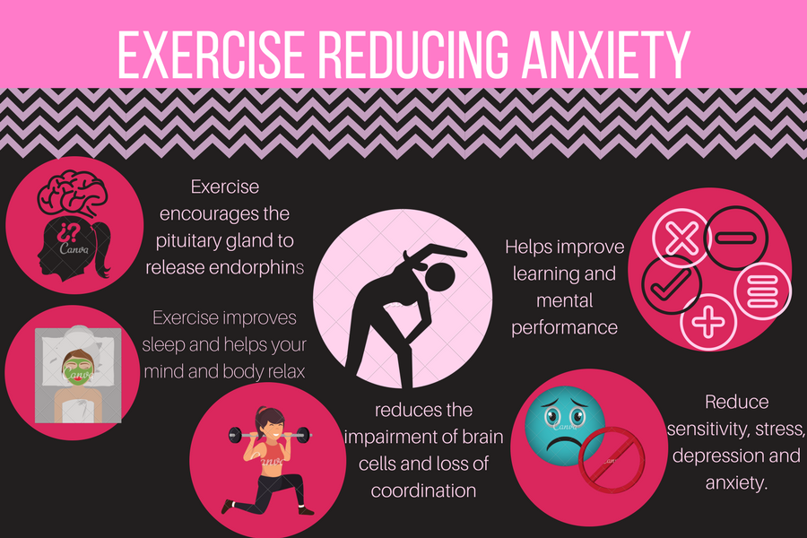 Exercise+reduces+anxiety+levels