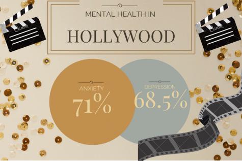 Mental health tears Hollywood apart