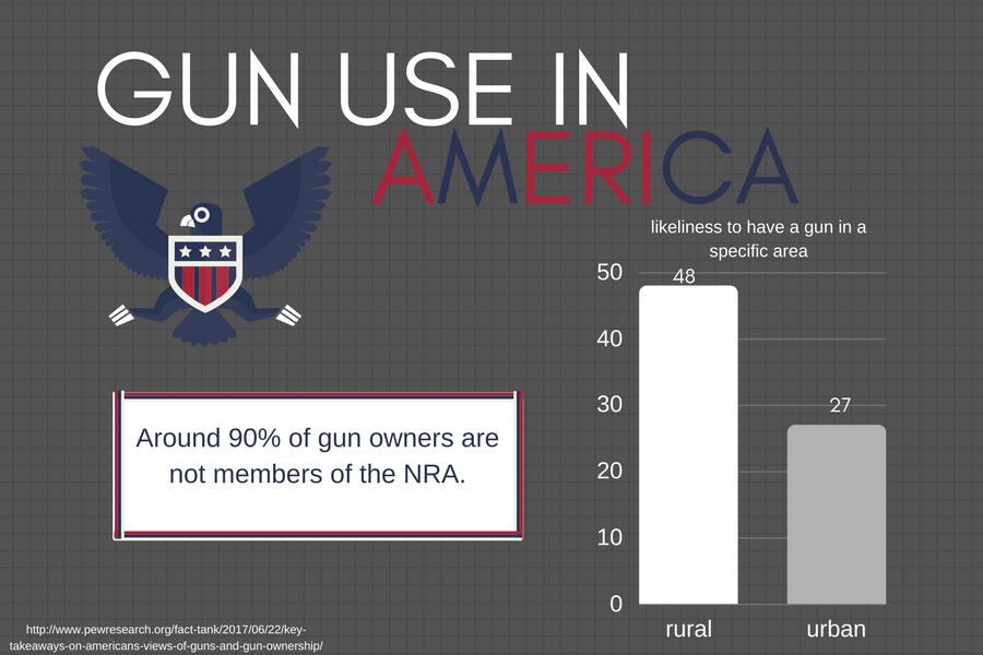 GUN USE IN AMERICA (1)
