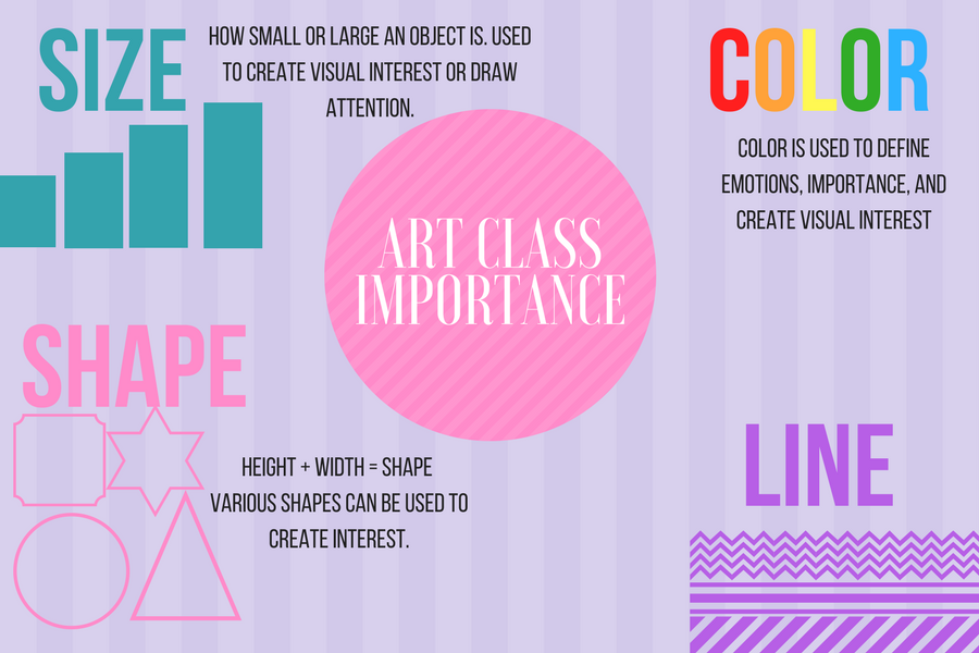 The+importance+of+taking+art