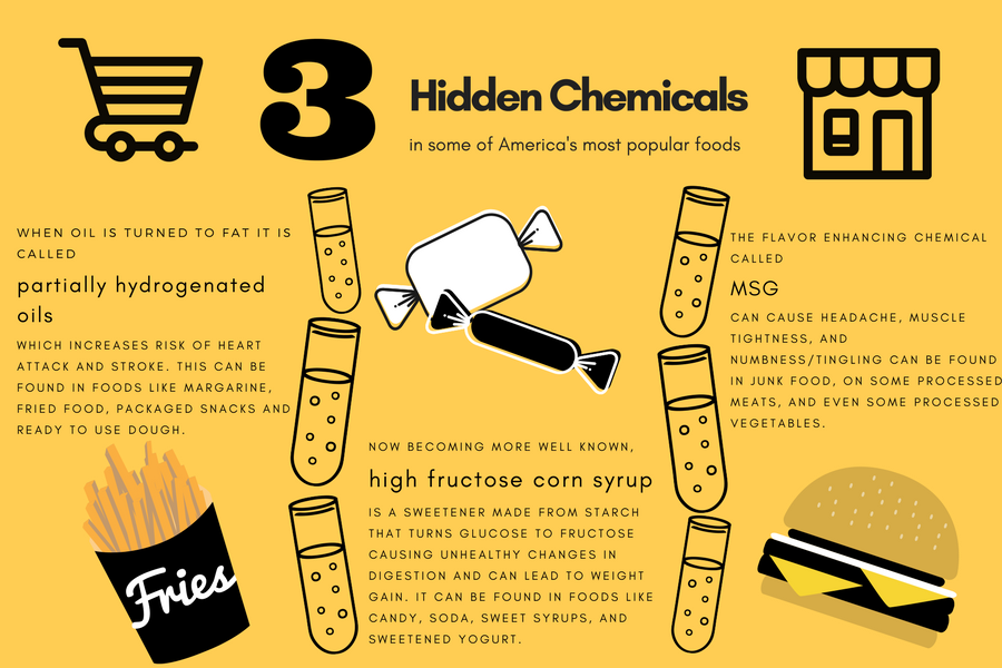 Chemicals+hiding+in+popular+foods