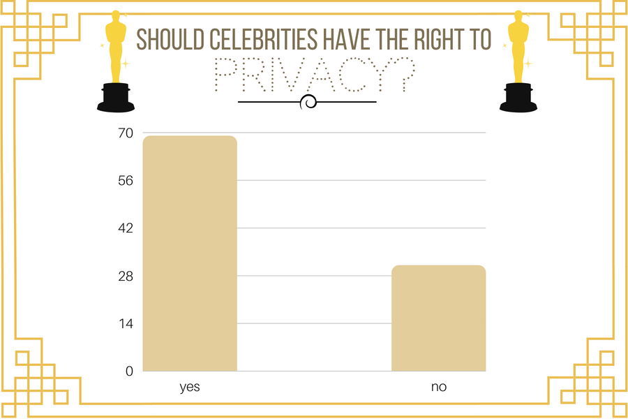 Respecting the private lives of celebrities