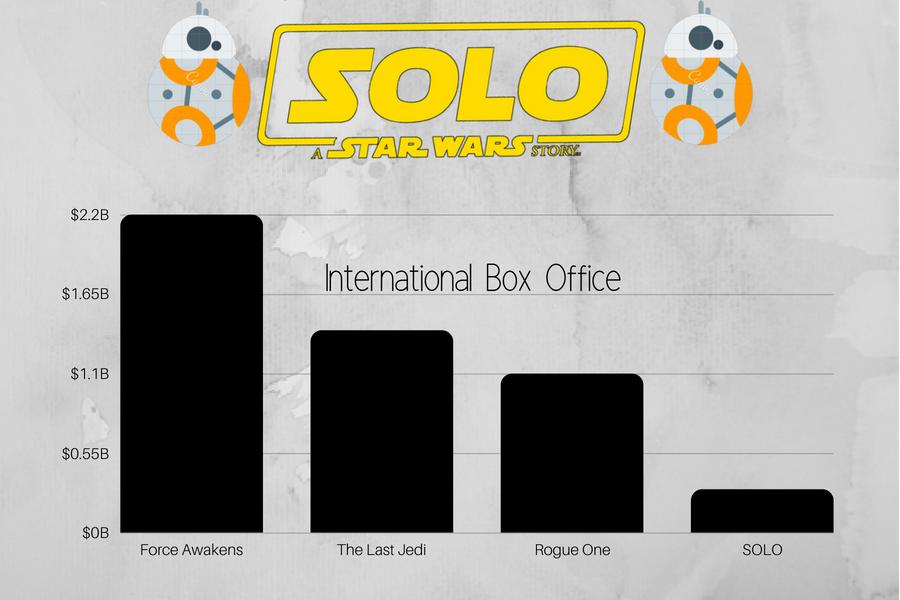 International Box Office SOLO