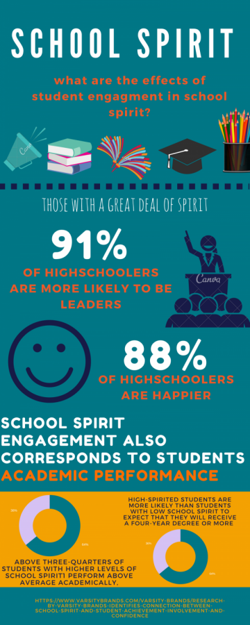 INFOGRAPHIC: School Spirit