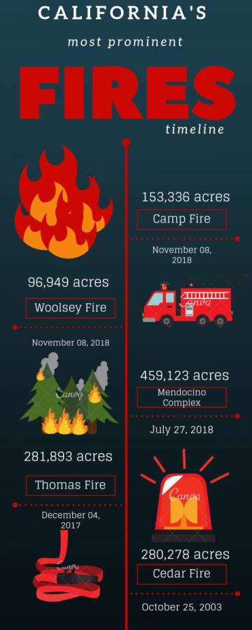 California's mega-fires timeline