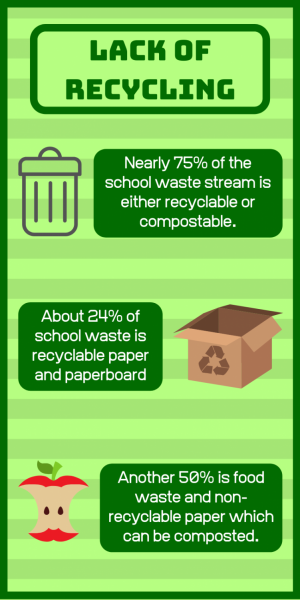 The Lack of Recycling on Our Campus