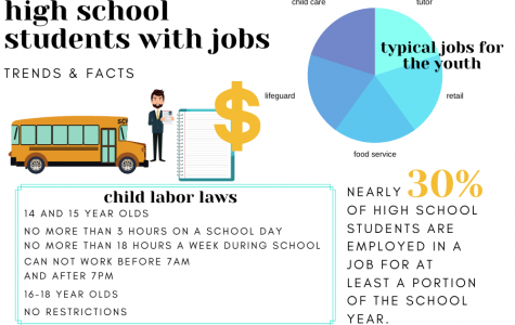 Having a job is a popular extra-curricular activity for CHS students. Nearly 30 percent of all high schoolers are employed at some point during the year.