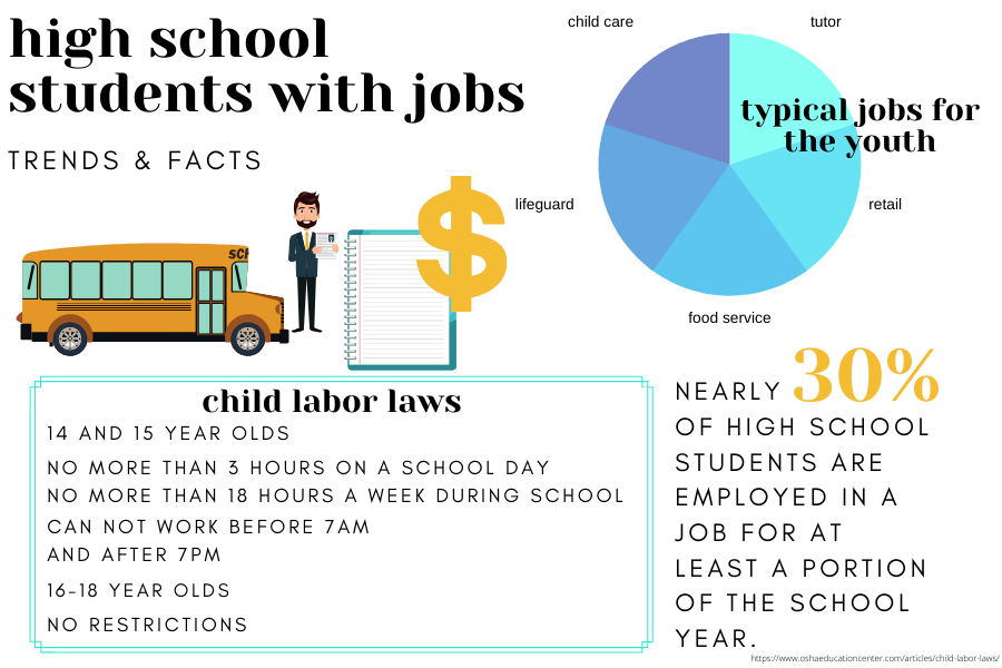 Having+a+job+is+a+popular+extra-curricular+activity+for+CHS+students.+Nearly+30+percent+of+all+high+schoolers+are+employed+at+some+point+during+the+year.