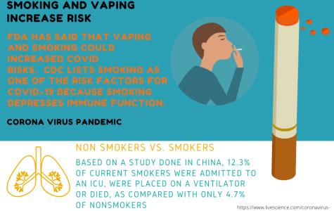 The correlation between smoking and Coronavirus