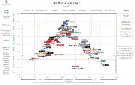 This news bias chart will give you an idea of what sources to trust when browsing the media.