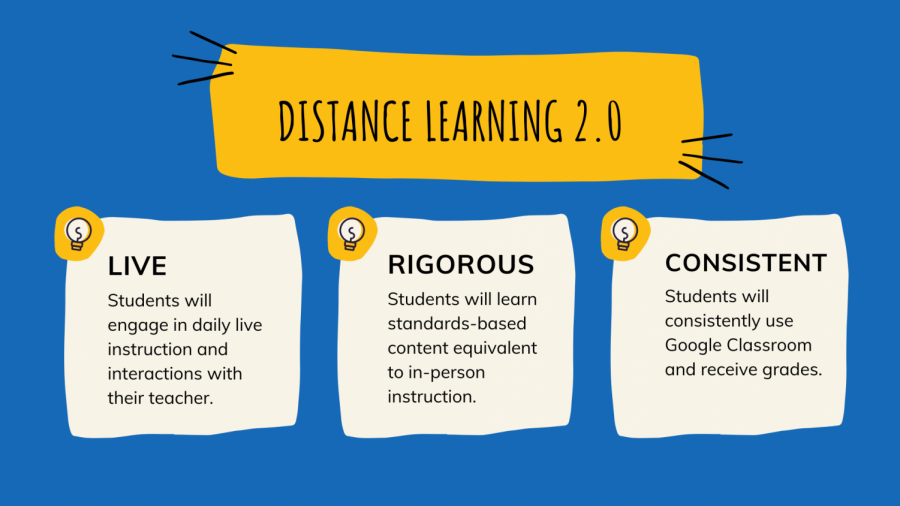 The three key aspects of the district's new Distance Learning 2.0 plan.