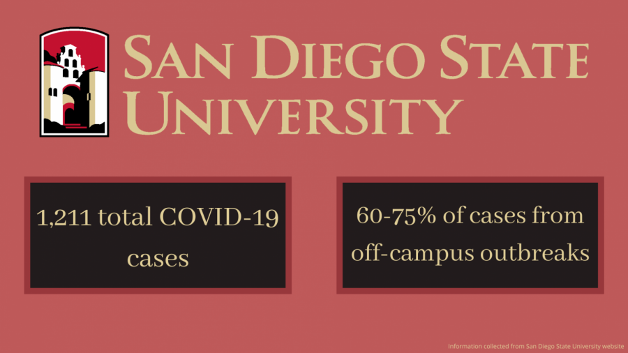 SDSU has been a hot topic of discussion in San Diego County as the university
