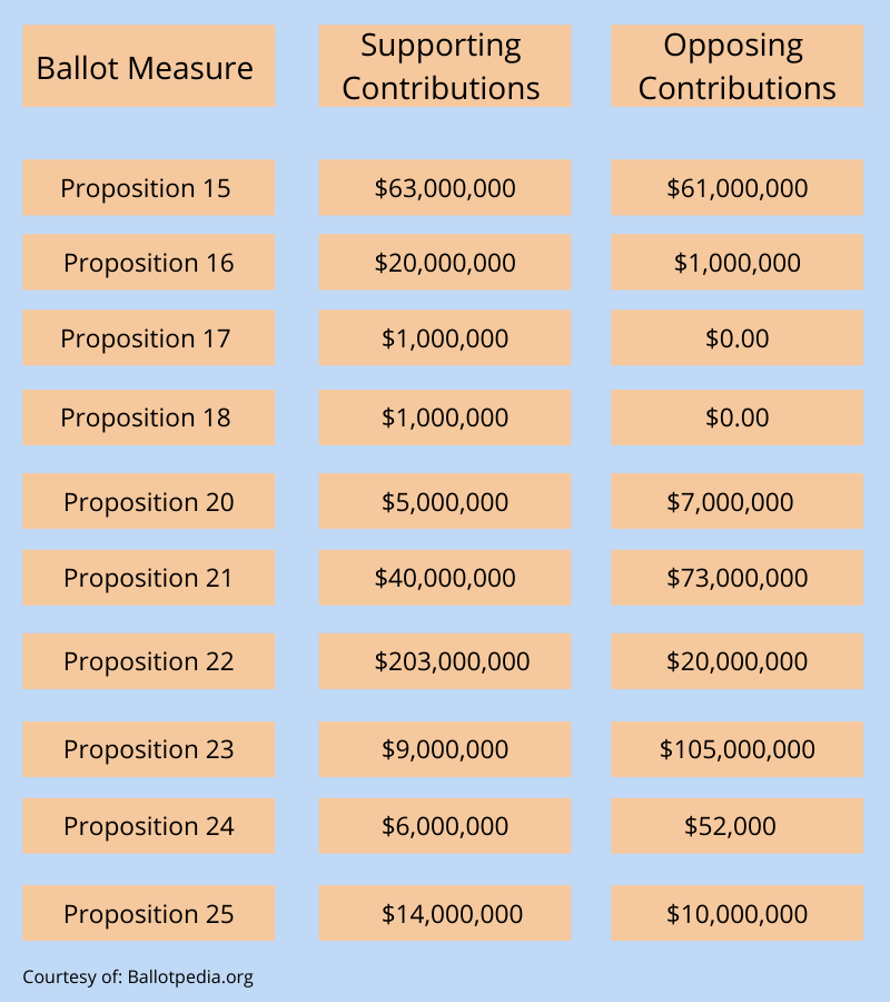 A graph of contributions to each ballot measure. Numbers are rounded to the nearest million.
