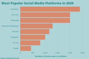Social media's toxicity