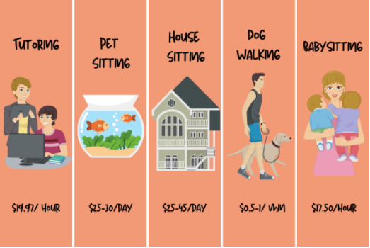Students can earn money by tutoring, pet sitting, house sitting, dog walking, babysitting and more. Graphic by Sophia Weis.