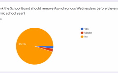 An excerpt of The Lancer Links poll on asynchronous Wednesdays. In just under 2 days the poll received over 800 responses.