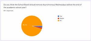 An excerpt of The Lancer Link's poll on asynchronous Wednesdays. In just under 2 days the poll received over 800 responses.