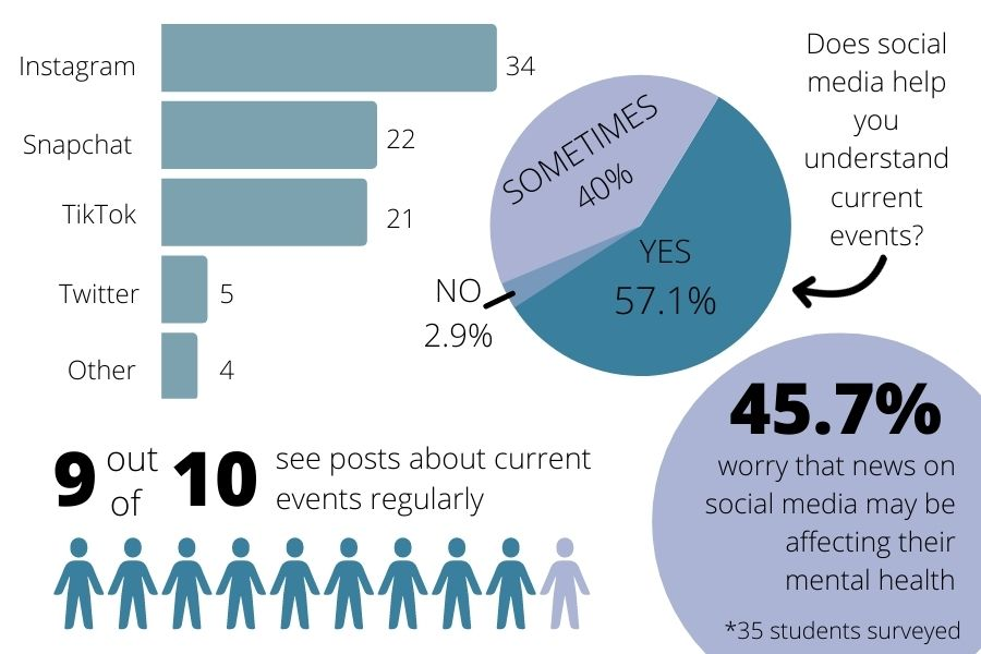 The vast majority of students surveyed said that their social media feeds regularly have posts about current events, and most agree that they feel the posts are helpful.